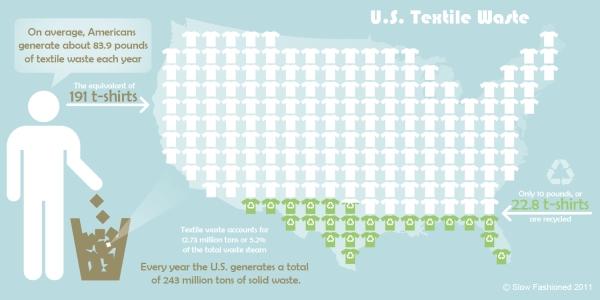 us-textile-waste