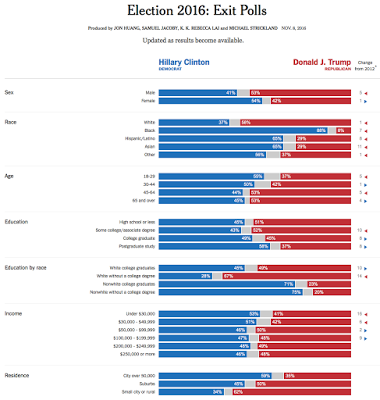 election-demographics